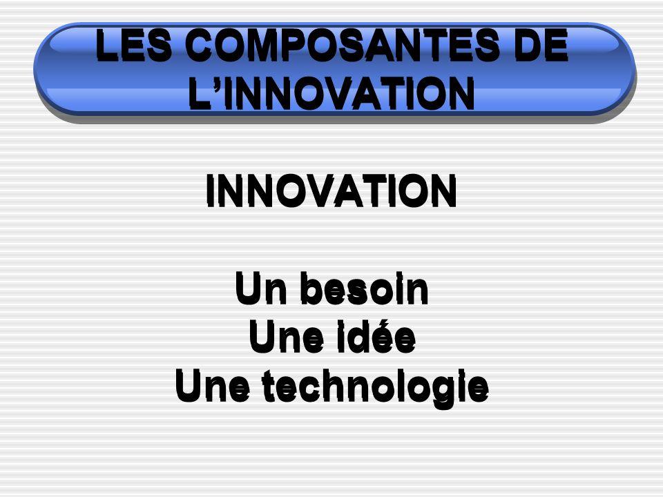 LES COMPOSANTES DE L'INNOVATION INNOVATION Un besoin Une idée Une technologie