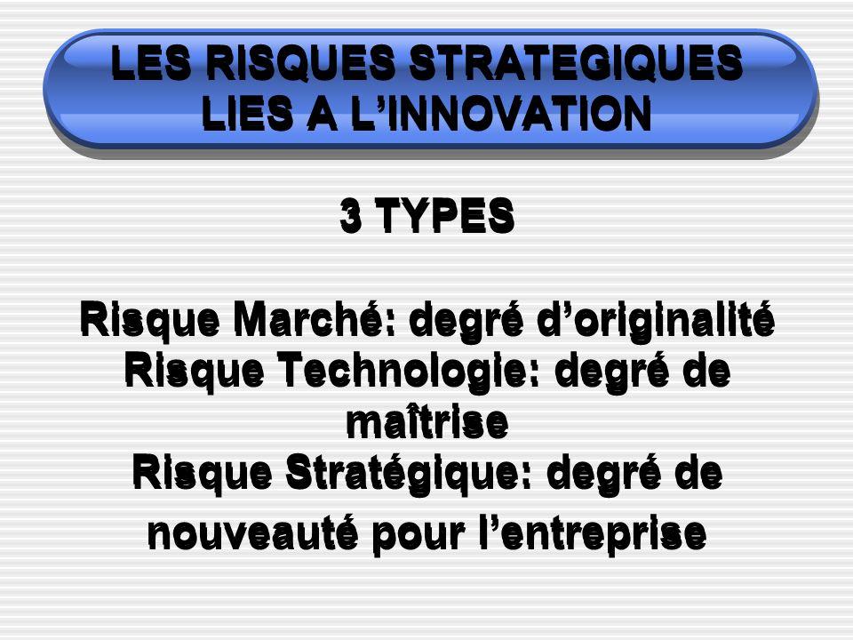LES RISQUES STRATEGIQUES LIES A L'INNOVATION 3 TYPES Risque Marché: degré d'originalité Risque Technologie: degré de maîtrise Risque Stratégique: degré de nouveauté pour l'entreprise