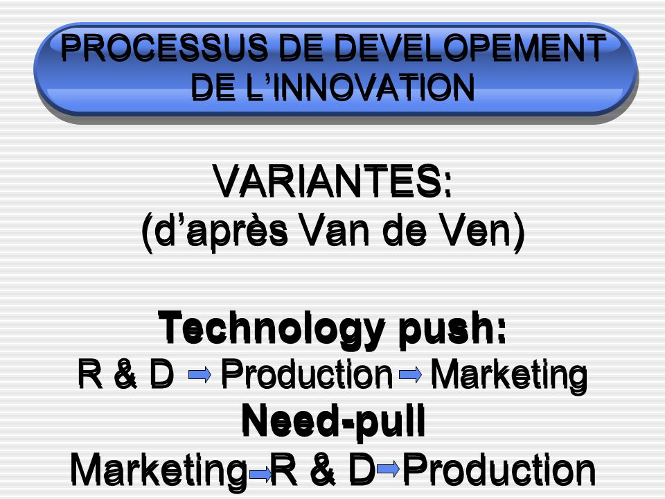 PROCESSUS DE DEVELOPEMENT DE L'INNOVATION VARIANTES: (d'après Van de Ven) Technology push: R & D Production Marketing Need-pull Marketing R & D Production