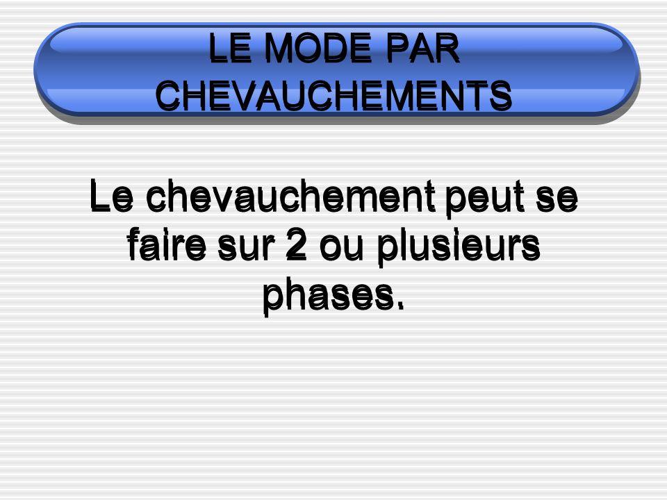 LE MODE PAR CHEVAUCHEMENTS