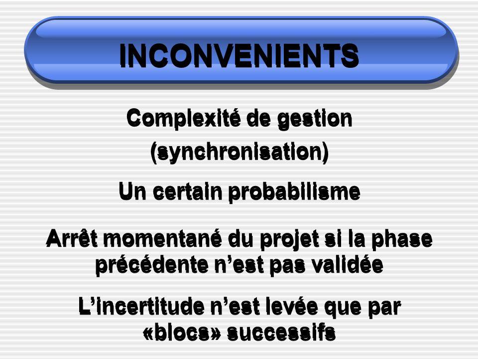 INCONVENIENTS Complexité de gestion (synchronisation)