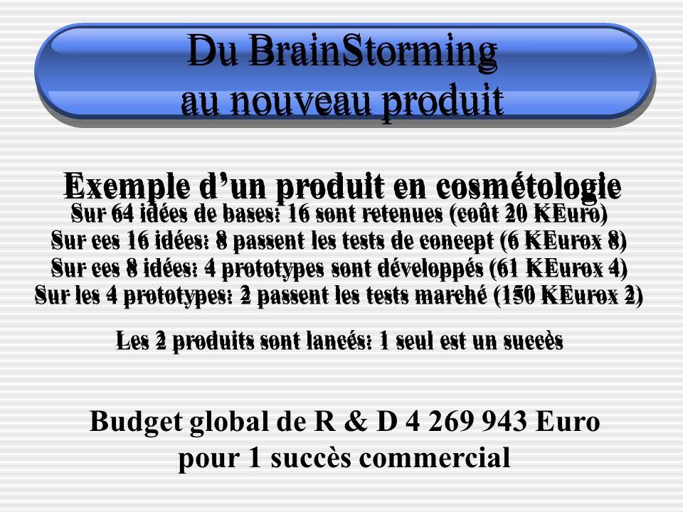 Du BrainStorming au nouveau produit