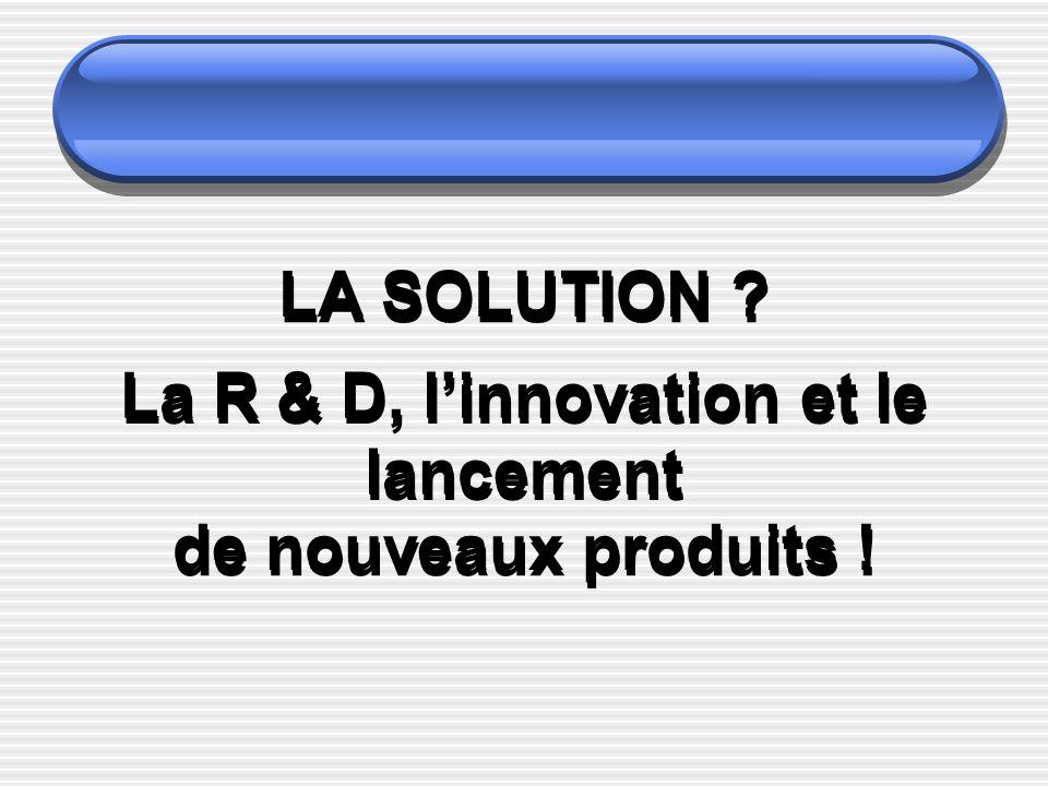La R & D, l'innovation et le lancement