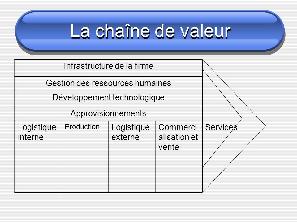 La chaîne de valeur Infrastructure de la firme