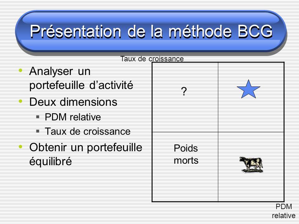 Présentation de la méthode BCG