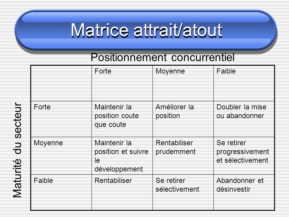 Matrice attrait/atout