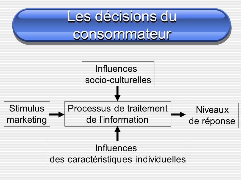 Les décisions du consommateur