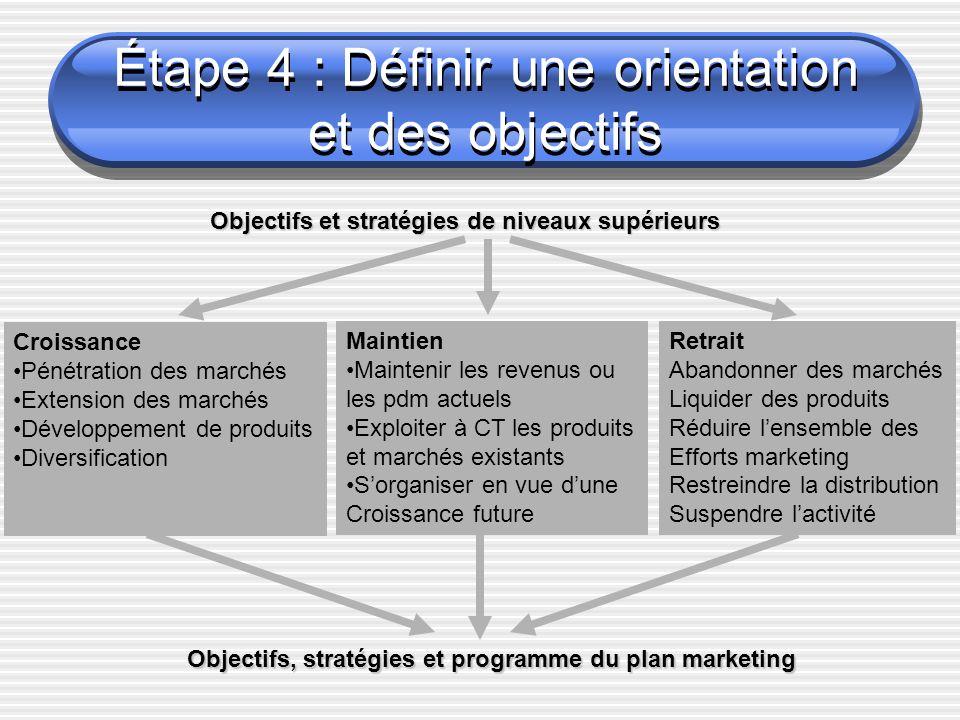 Étape 4 : Définir une orientation et des objectifs
