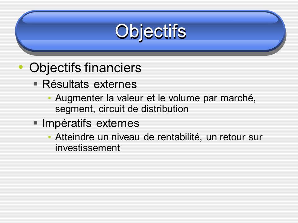 Objectifs Objectifs financiers Résultats externes Impératifs externes