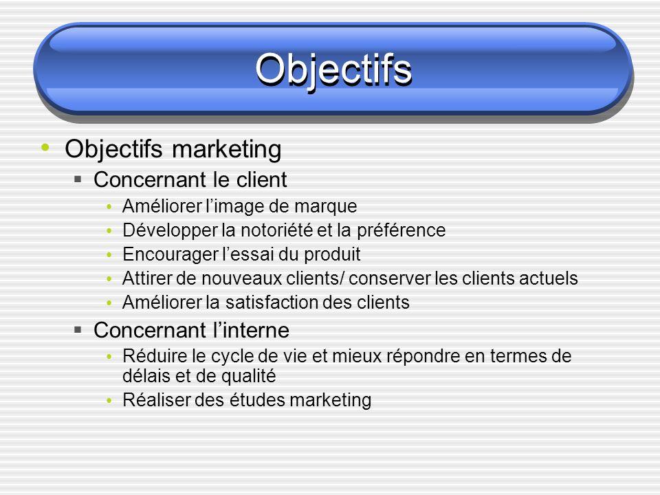 Objectifs Objectifs marketing Concernant le client