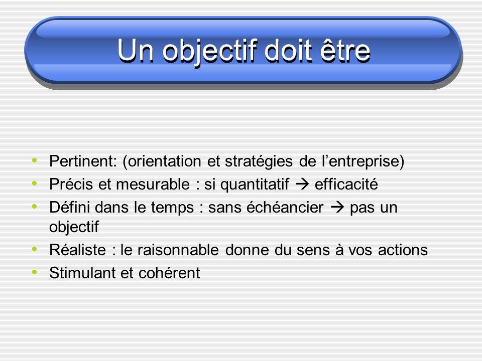 Un objectif doit être Pertinent: (orientation et stratégies de l'entreprise) Précis et mesurable : si quantitatif  efficacité.