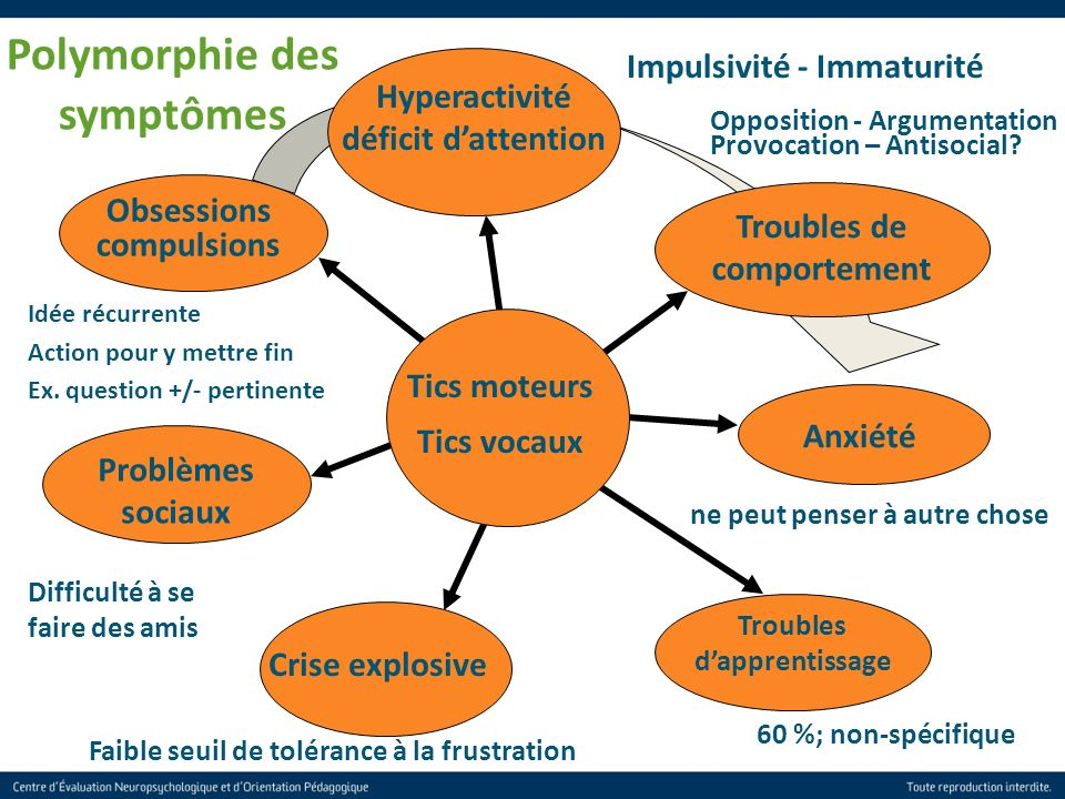 Polymorphie des symptômes