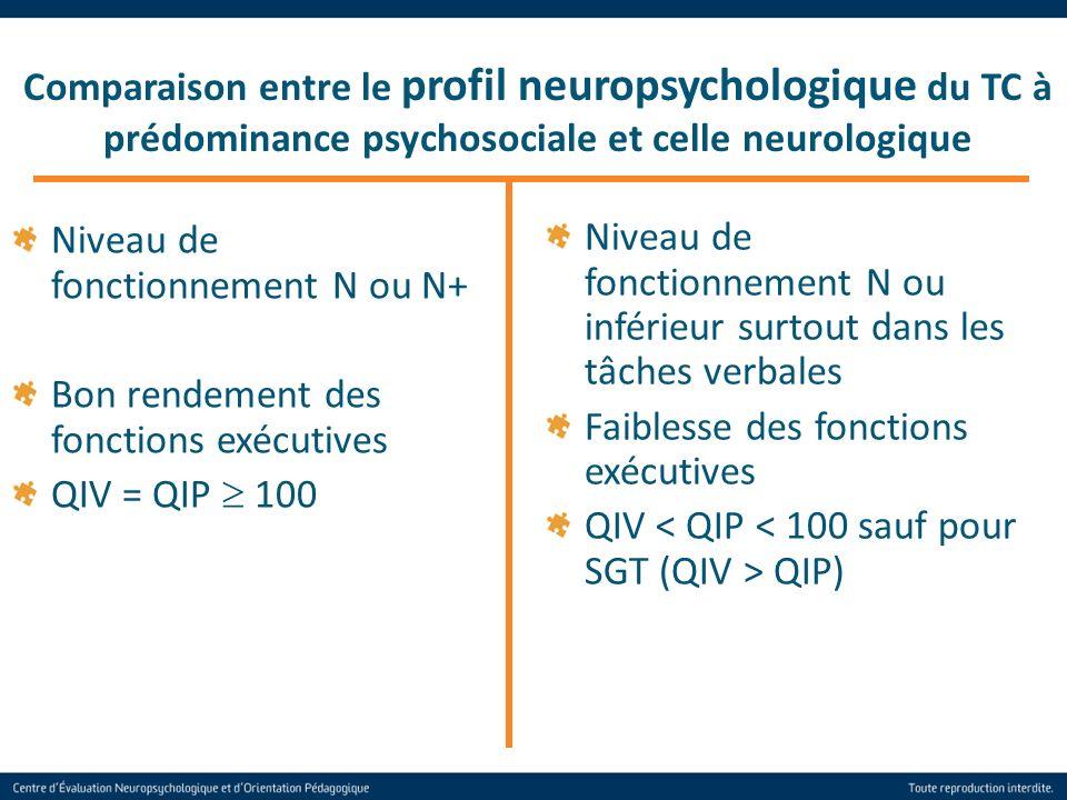 Comparaison entre le profil neuropsychologique du TC à prédominance psychosociale et celle neurologique