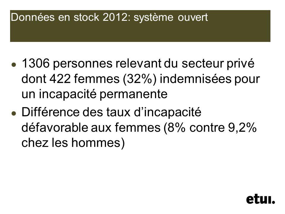 Données en stock 2012: système ouvert