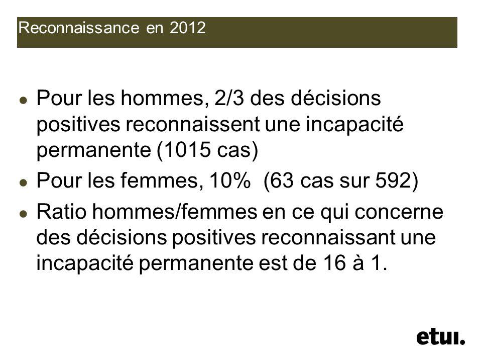 Pour les femmes, 10% (63 cas sur 592)