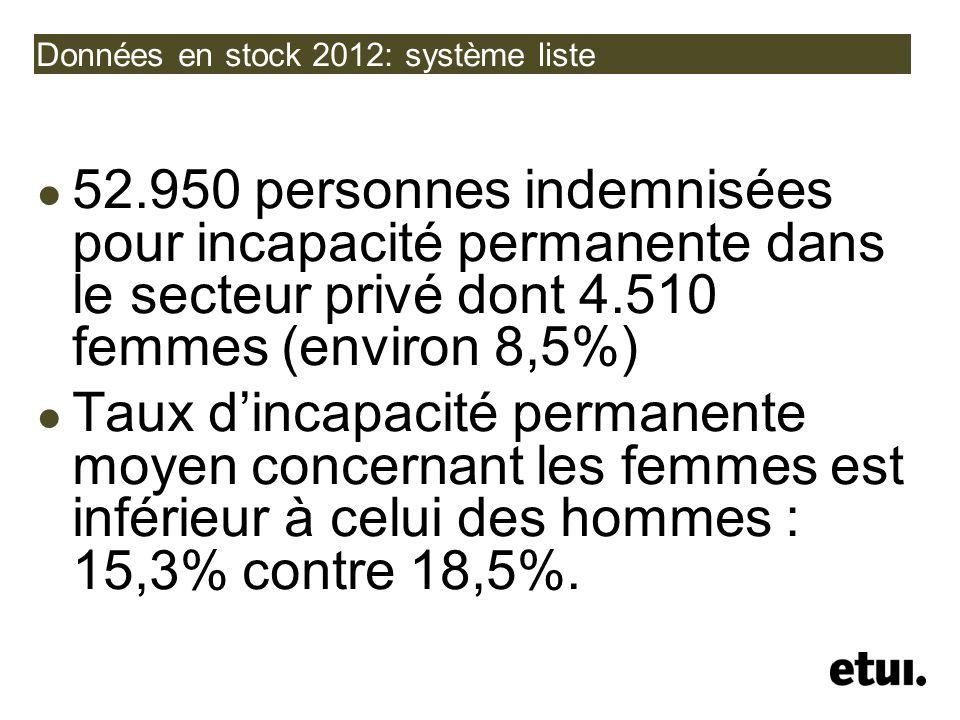 Données en stock 2012: système liste