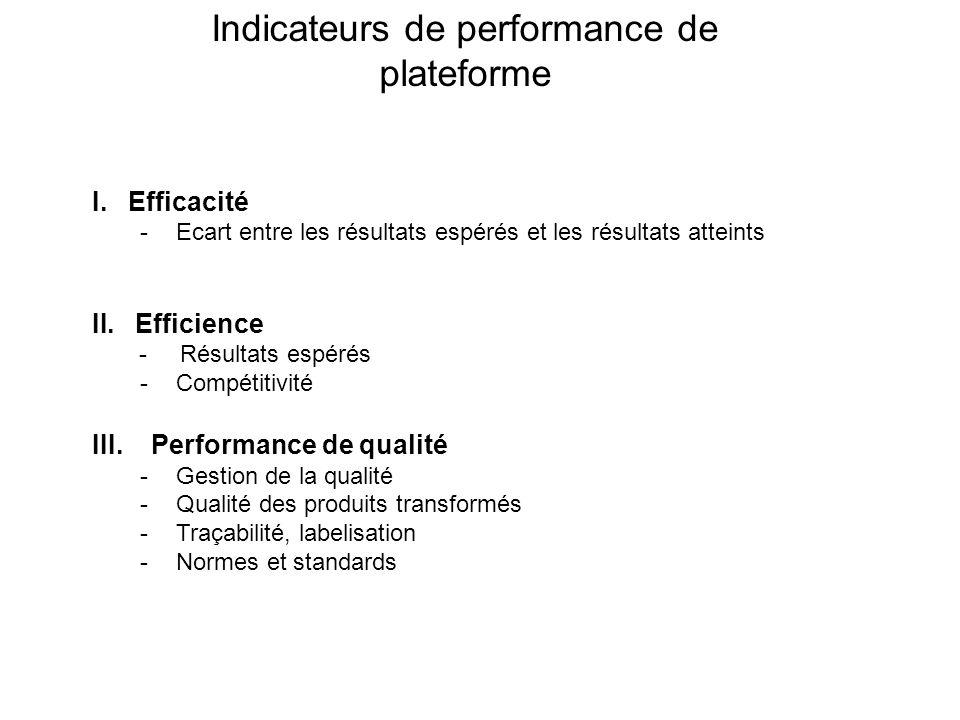 Indicateurs de performance de plateforme