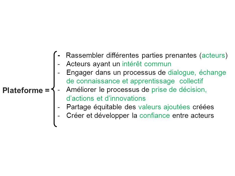 Plateforme = - Rassembler différentes parties prenantes (acteurs)