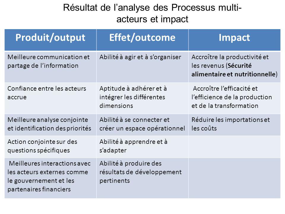 Résultat de l'analyse des Processus multi-acteurs et impact