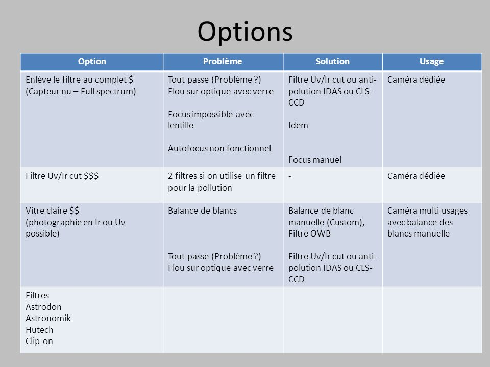 Options Option Problème Solution Usage