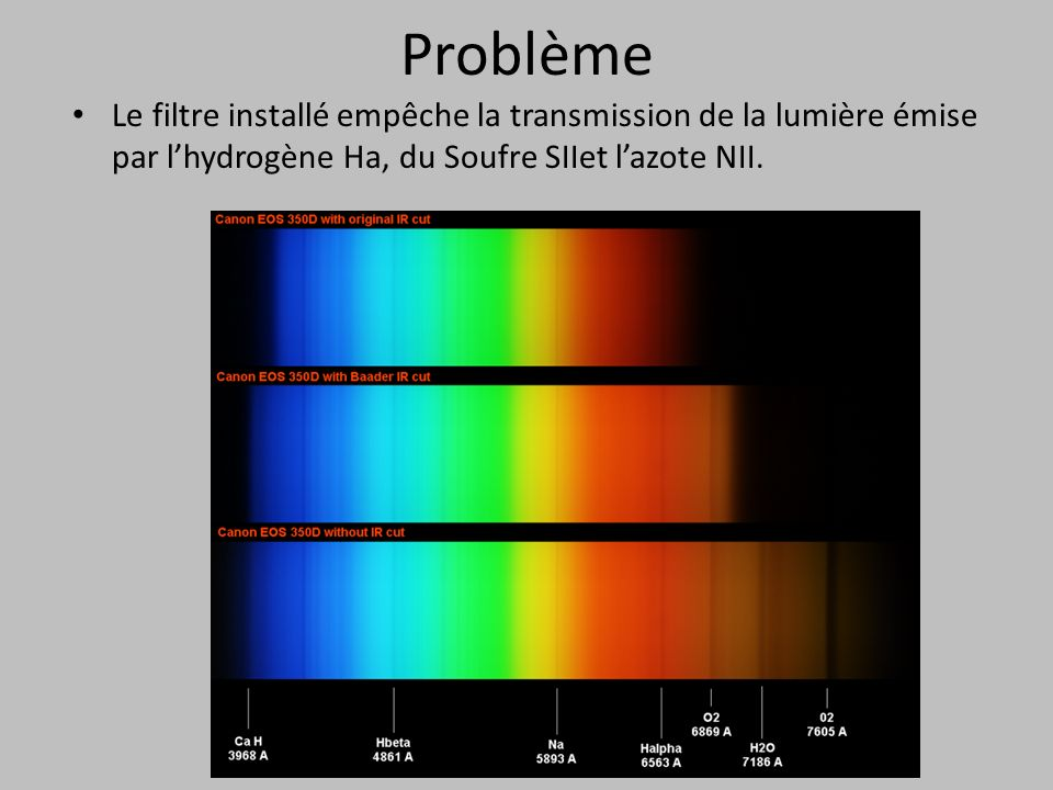 Problème Le filtre installé empêche la transmission de la lumière émise par l'hydrogène Ha, du Soufre SIIet l'azote NII.