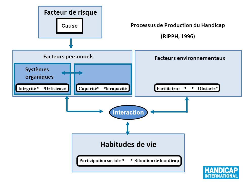 Habitudes de vie Facteur de risque Processus de Production du Handicap