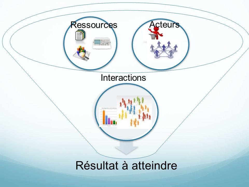 Résultat à atteindre Ressources Acteurs Interactions