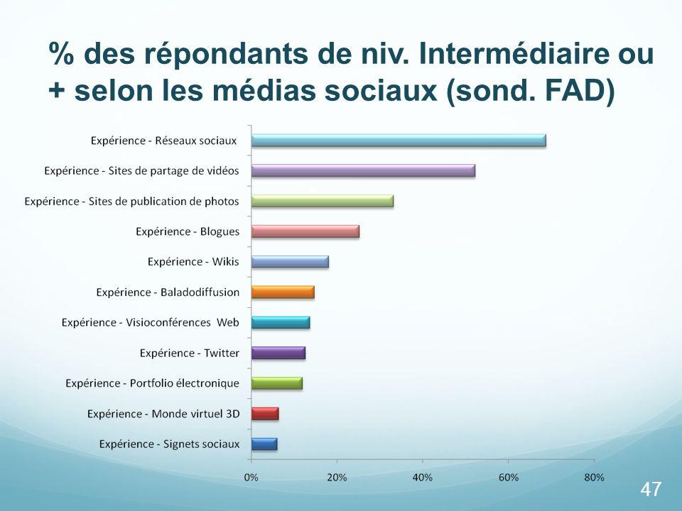 % des répondants de niv. Intermédiaire ou + selon les médias sociaux (sond. FAD)