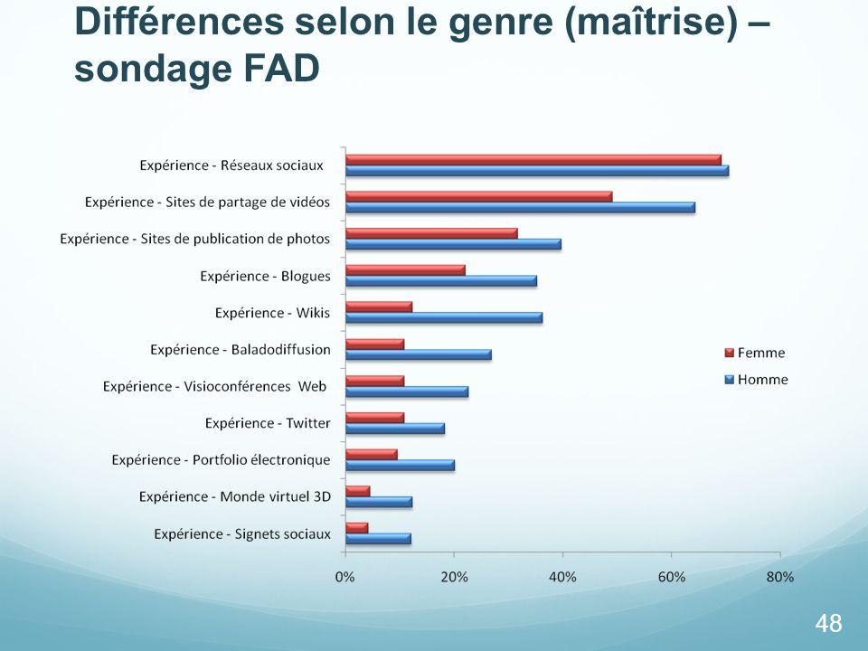 Différences selon le genre (maîtrise) – sondage FAD