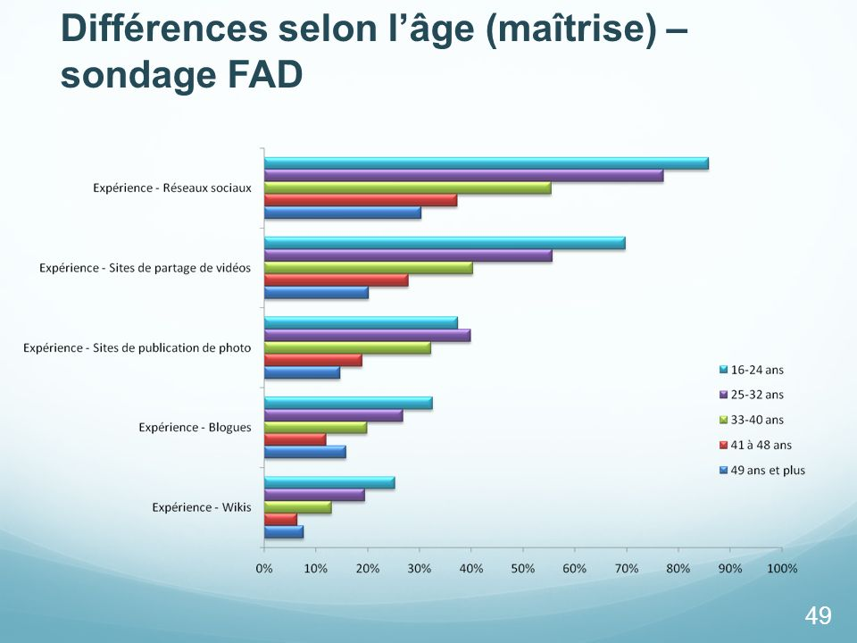 Différences selon l'âge (maîtrise) – sondage FAD