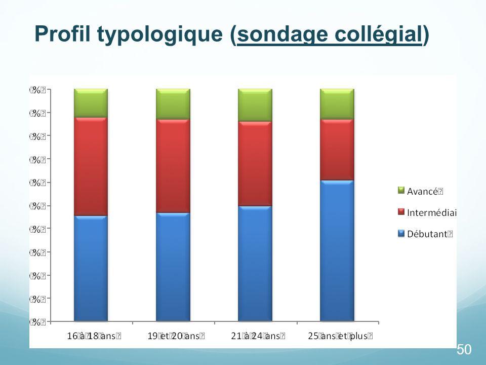 Profil typologique (sondage collégial)