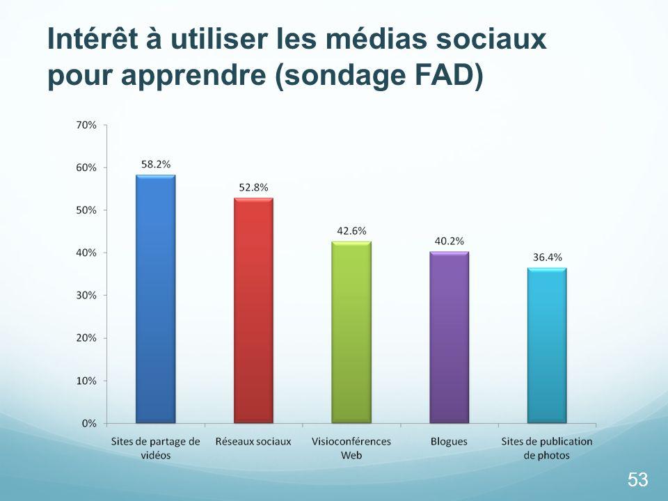 Intérêt à utiliser les médias sociaux pour apprendre (sondage FAD)
