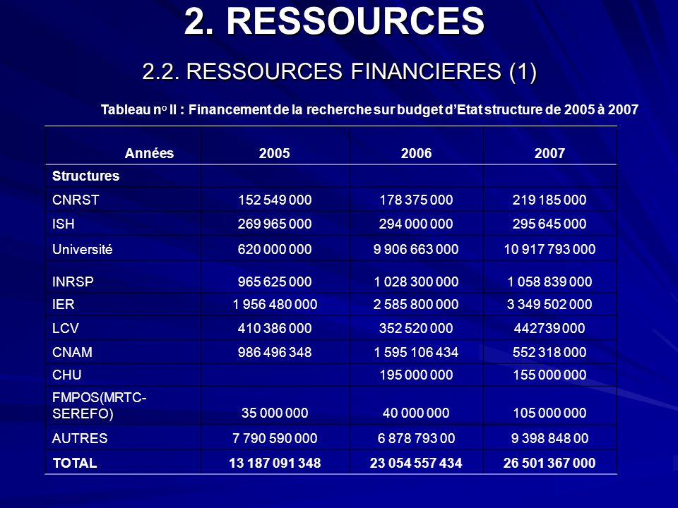 2. RESSOURCES 2.2. RESSOURCES FINANCIERES (1)