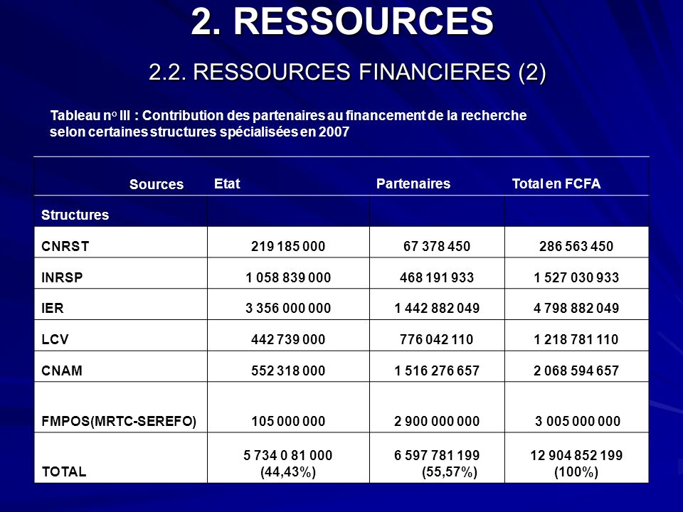 2. RESSOURCES 2.2. RESSOURCES FINANCIERES (2)