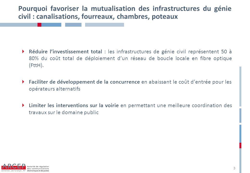 Pourquoi favoriser la mutualisation des infrastructures du génie civil : canalisations, fourreaux, chambres, poteaux