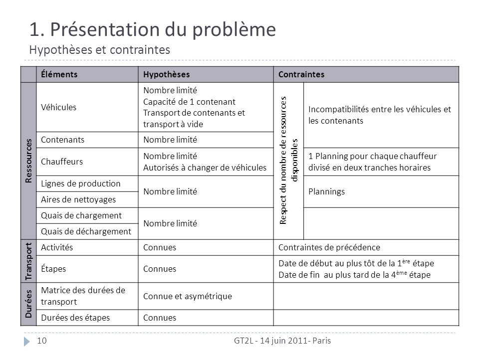 1. Présentation du problème Hypothèses et contraintes