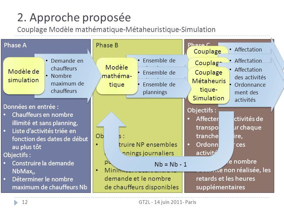 2. Approche proposée Couplage Modèle mathématique-Métaheuristique-Simulation