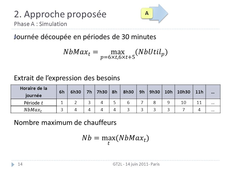 2. Approche proposée Phase A : Simulation