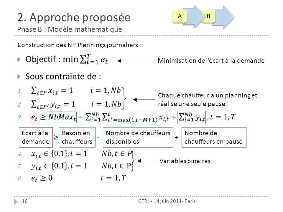 2. Approche proposée Phase B : Modèle mathématique