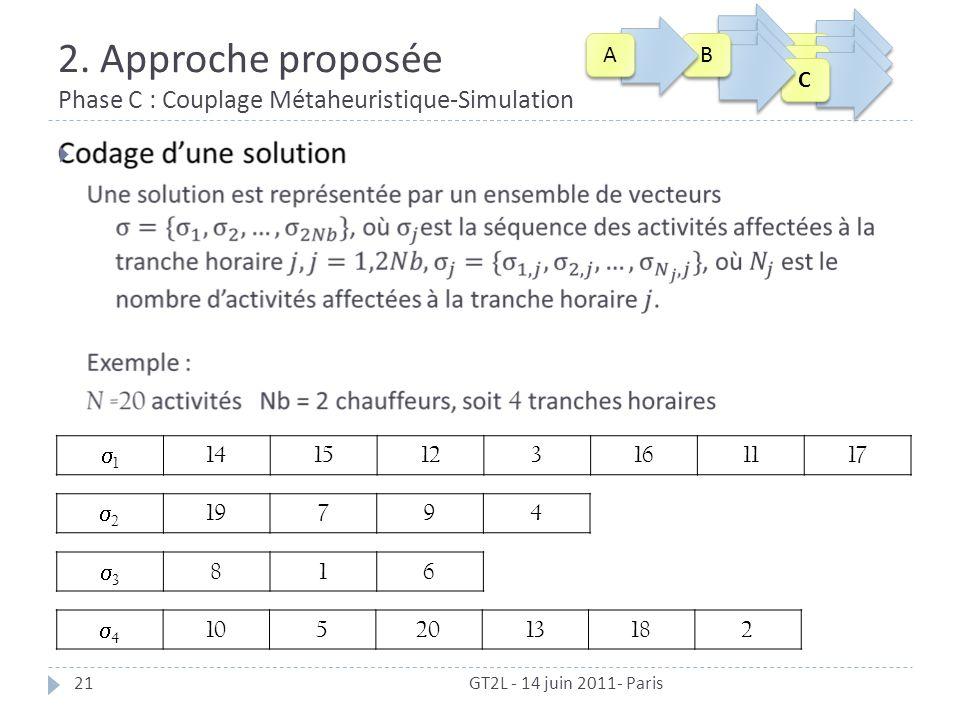 2. Approche proposée Phase C : Couplage Métaheuristique-Simulation