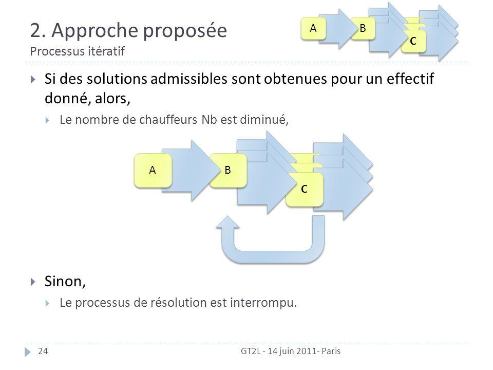2. Approche proposée Processus itératif