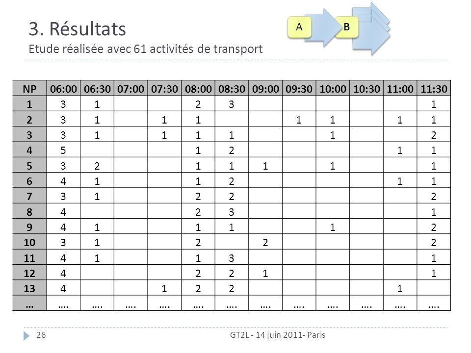 3. Résultats Etude réalisée avec 61 activités de transport