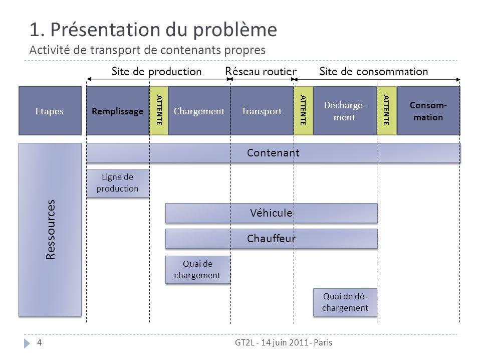 1. Présentation du problème Activité de transport de contenants propres