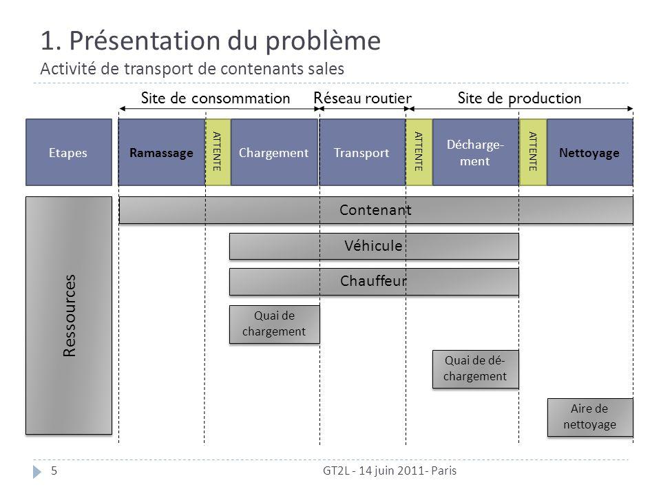1. Présentation du problème Activité de transport de contenants sales