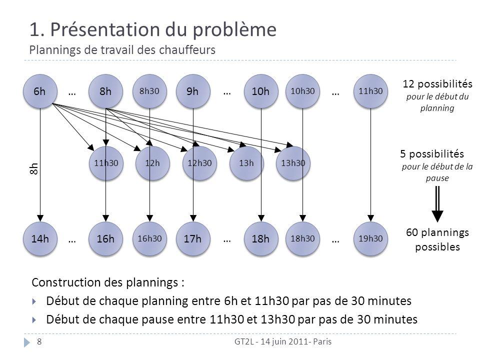 1. Présentation du problème Plannings de travail des chauffeurs