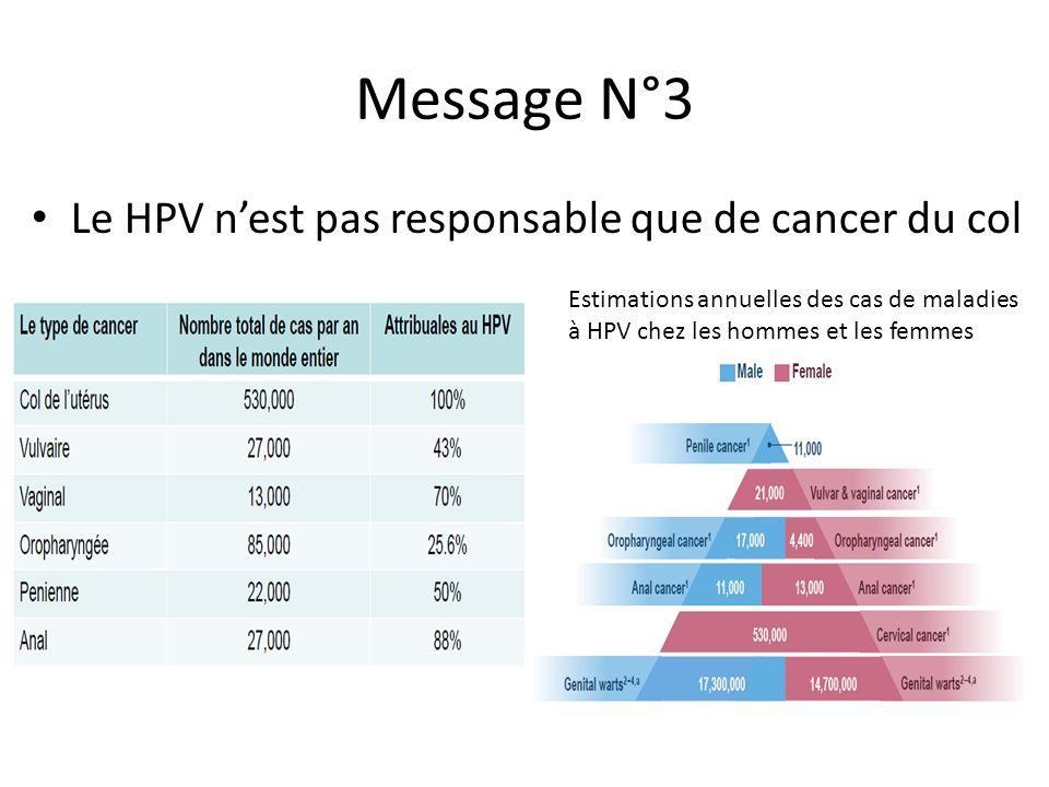 Message N°3 Le HPV n'est pas responsable que de cancer du col