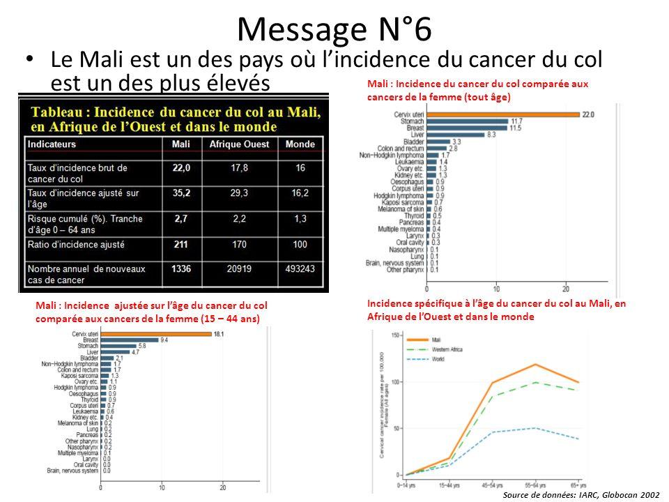 Message N°6 Le Mali est un des pays où l'incidence du cancer du col est un des plus élevés.