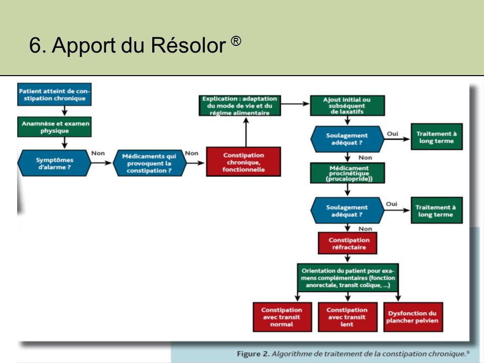 6. Apport du Résolor ® Jeudi 19 janvier 2012 Shire Benelux