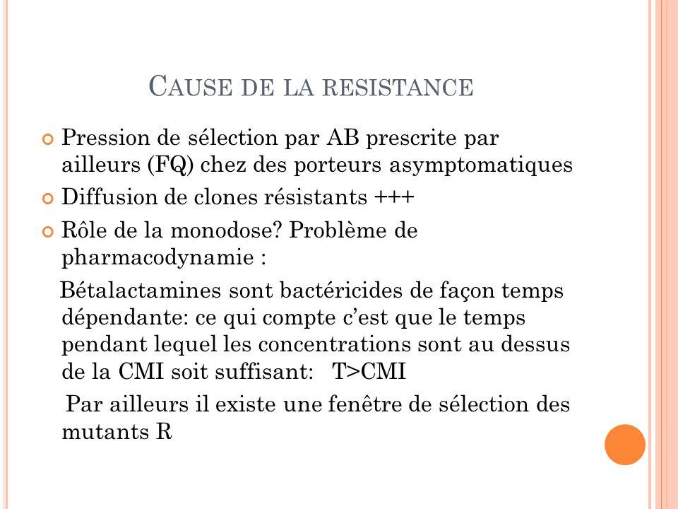 Cause de la resistance Pression de sélection par AB prescrite par ailleurs (FQ) chez des porteurs asymptomatiques.