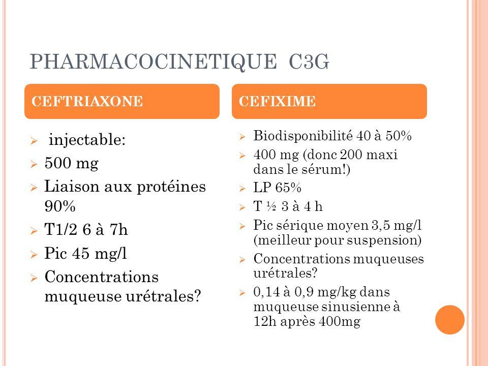 PHARMACOCINETIQUE C3G injectable: 500 mg Liaison aux protéines 90%